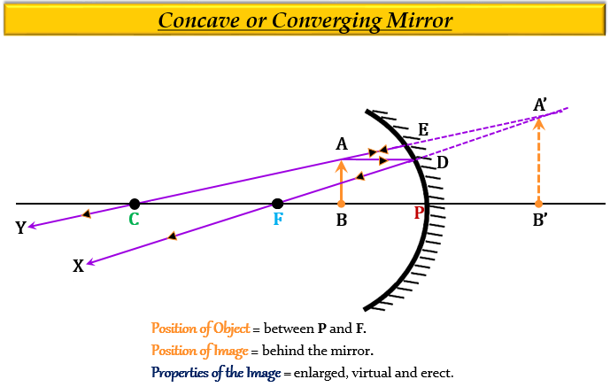 Which Type Of Mirror Could Be Used As A, Why Is Concave Mirror Used In Searchlights And Headlights Class 7
