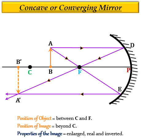 A Concave Mirror, Can Convex Mirrors Produce Enlarged Image